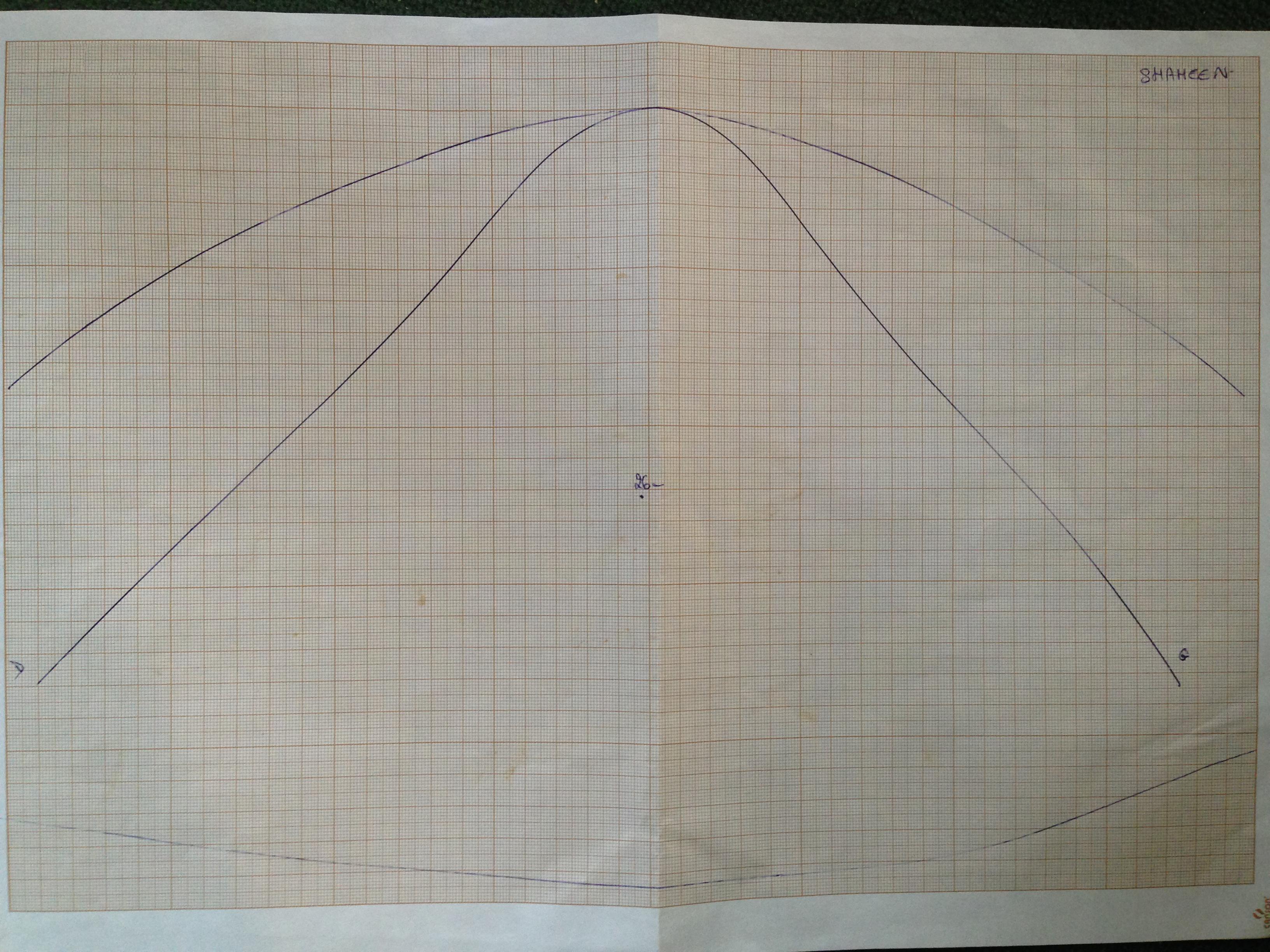 De haut en bas : Courbe prise au trois doigts derrière le garrot, courbe du garrot et courbe du dos de Shaheen dans la longueur.